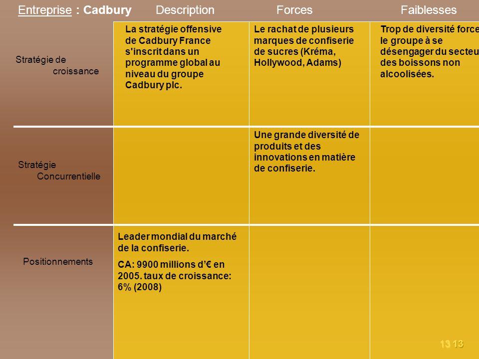 1313 Entreprise : Cadbury Stratégie de croissance Stratégie Concurrentielle Positionnements DescriptionForcesFaiblesses La stratégie offensive de Cadb