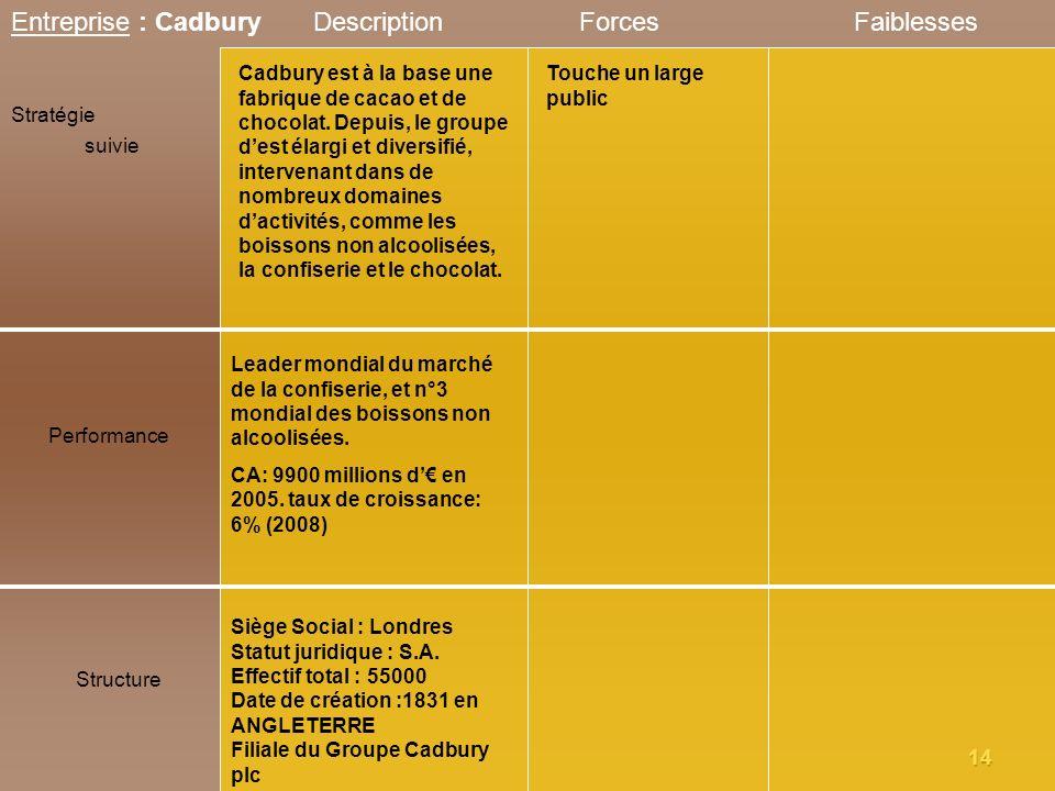 1414 Entreprise : Cadbury Stratégie suivie Performance Structure DescriptionForcesFaiblesses Leader mondial du marché de la confiserie, et n°3 mondial