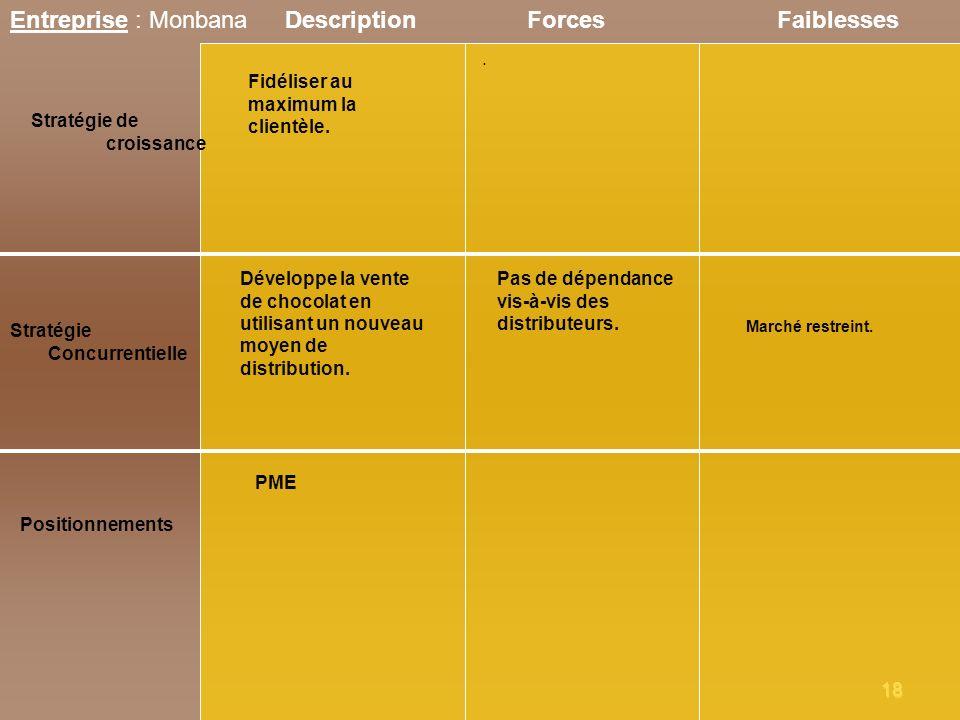 18 Entreprise : Monbana Stratégie de croissance ForcesFaiblesses Stratégie Concurrentielle Positionnements Description PME. Développe la vente de choc