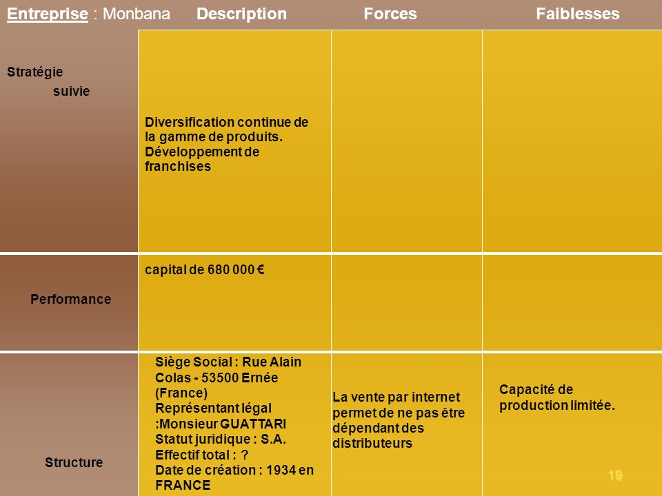 19 Entreprise : Monbana Stratégie suivie ForcesFaiblesses Performance Structure Description Siège Social : Rue Alain Colas - 53500 Ernée (France) Repr