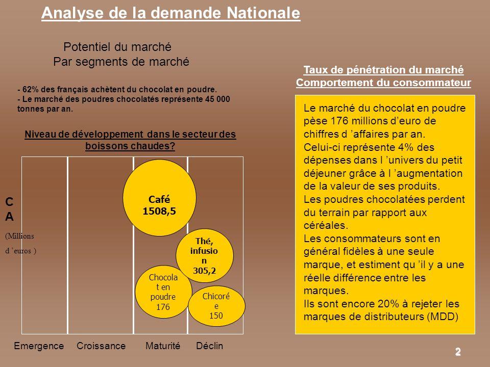 2 Potentiel du marché Par segments de marché Niveau de développement dans le secteur des boissons chaudes? Taux de pénétration du marché Comportement