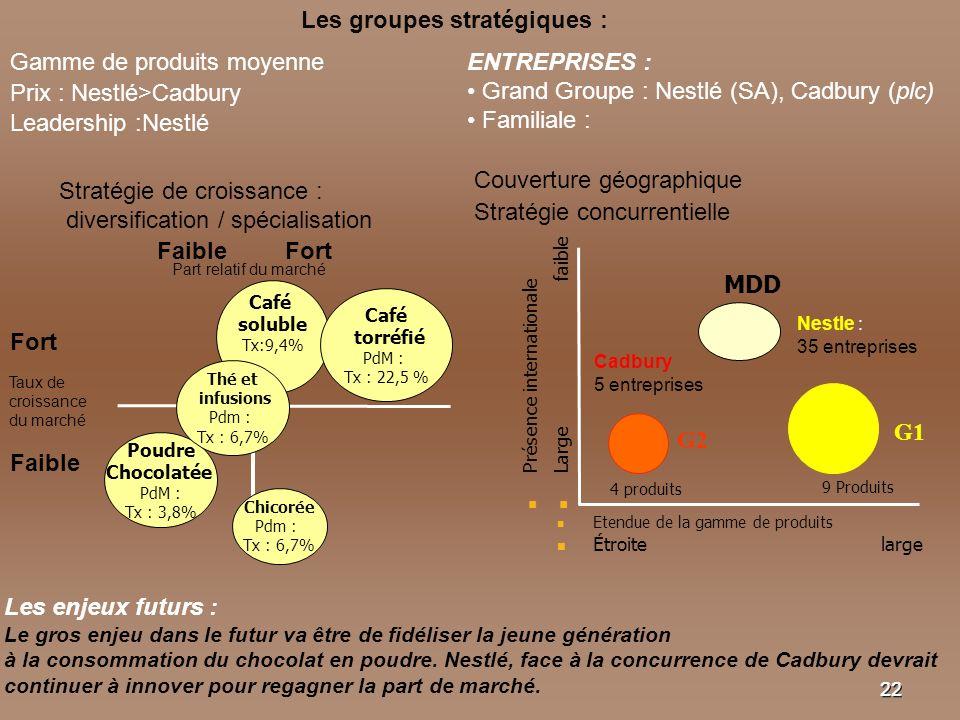 2222 Les groupes stratégiques : Gamme de produits moyenne Couverture géographique Prix : Nestlé>Cadbury ENTREPRISES : Grand Groupe : Nestlé (SA), Cadb