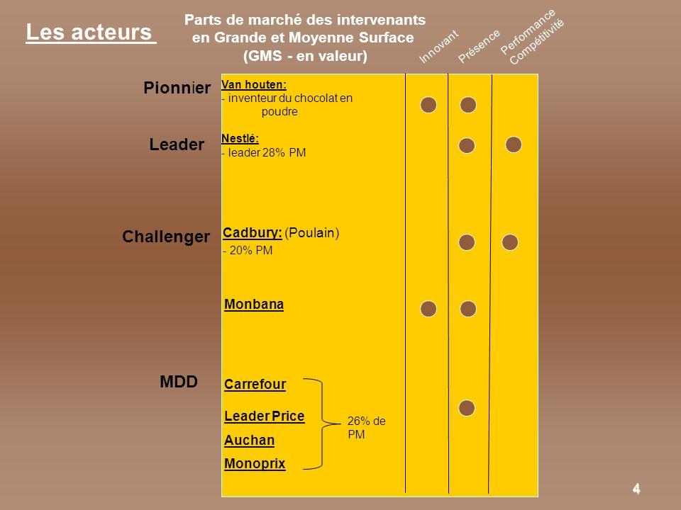 4 Parts de marché des intervenants en Grande et Moyenne Surface (GMS - en valeur) Pionnier Leader Challenger Innovant Présence Performance Compétitivi