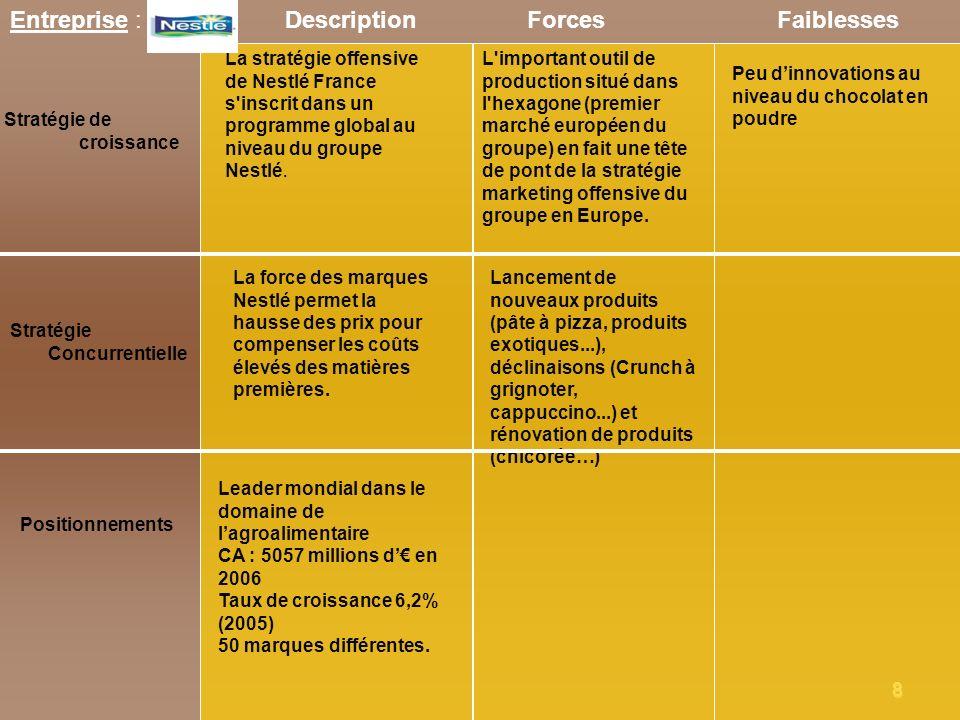 8 Entreprise : Nestlé Stratégie de croissance ForcesFaiblesses Stratégie Concurrentielle Positionnements Description Leader mondial dans le domaine de