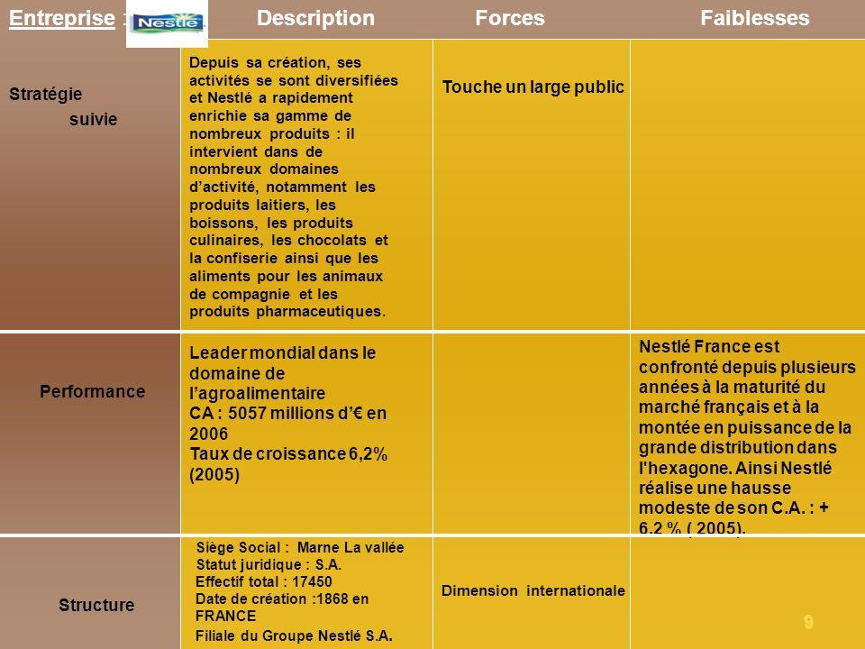 9 Entreprise : Nestlé Stratégie suivie ForcesFaiblesses Performance Structure Description Siège Social : Marne La vallée Statut juridique : S.A. Effec