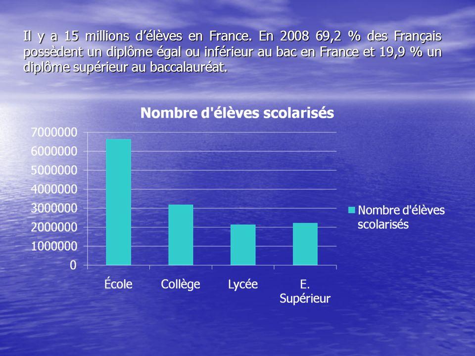 Il y a 15 millions délèves en France. En 2008 69,2 % des Français possèdent un diplôme égal ou inférieur au bac en France et 19,9 % un diplôme supérie