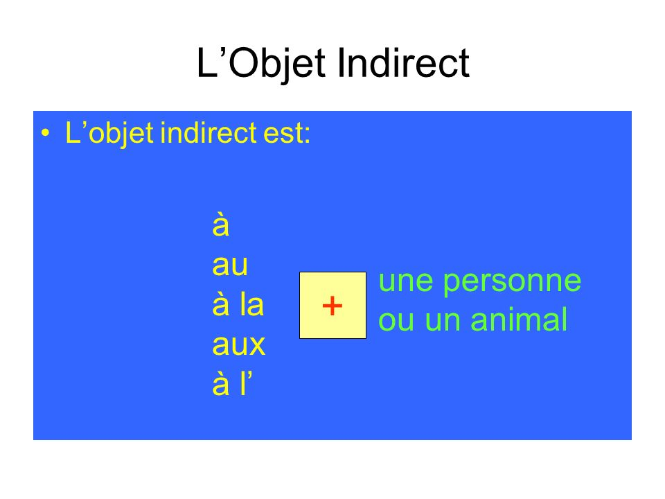 Les Pronoms Compléments de lObjet Indirect Les pronoms compléments de lobjet indirect sont: me nous te vous lui leur to me to us to you to him to them to her