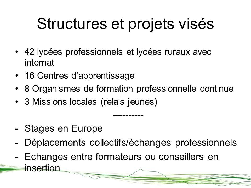Structures et projets visés 42 lycées professionnels et lycées ruraux avec internat 16 Centres dapprentissage 8 Organismes de formation professionnelle continue 3 Missions locales (relais jeunes) ---------- -Stages en Europe -Déplacements collectifs/échanges professionnels -Echanges entre formateurs ou conseillers en insertion