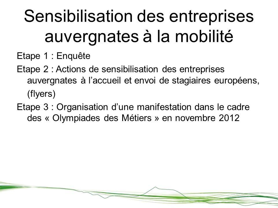 Etape 1 : Enquête Etape 2 : Actions de sensibilisation des entreprises auvergnates à laccueil et envoi de stagiaires européens, (flyers) Etape 3 : Organisation dune manifestation dans le cadre des « Olympiades des Métiers » en novembre 2012 Sensibilisation des entreprises auvergnates à la mobilité