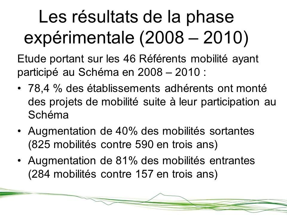 Les résultats de la phase expérimentale (2008 – 2010) Etude portant sur les 46 Référents mobilité ayant participé au Schéma en 2008 – 2010 : 78,4 % des établissements adhérents ont monté des projets de mobilité suite à leur participation au Schéma Augmentation de 40% des mobilités sortantes (825 mobilités contre 590 en trois ans) Augmentation de 81% des mobilités entrantes (284 mobilités contre 157 en trois ans)