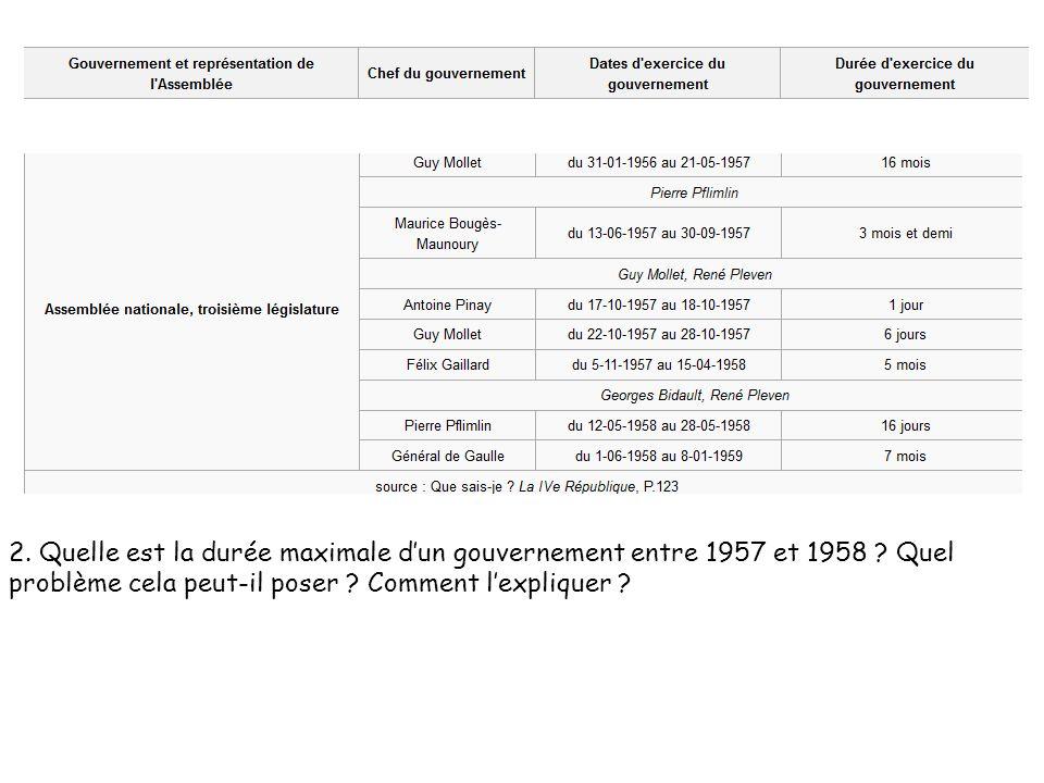 2. Quelle est la durée maximale dun gouvernement entre 1957 et 1958 ? Quel problème cela peut-il poser ? Comment lexpliquer ?