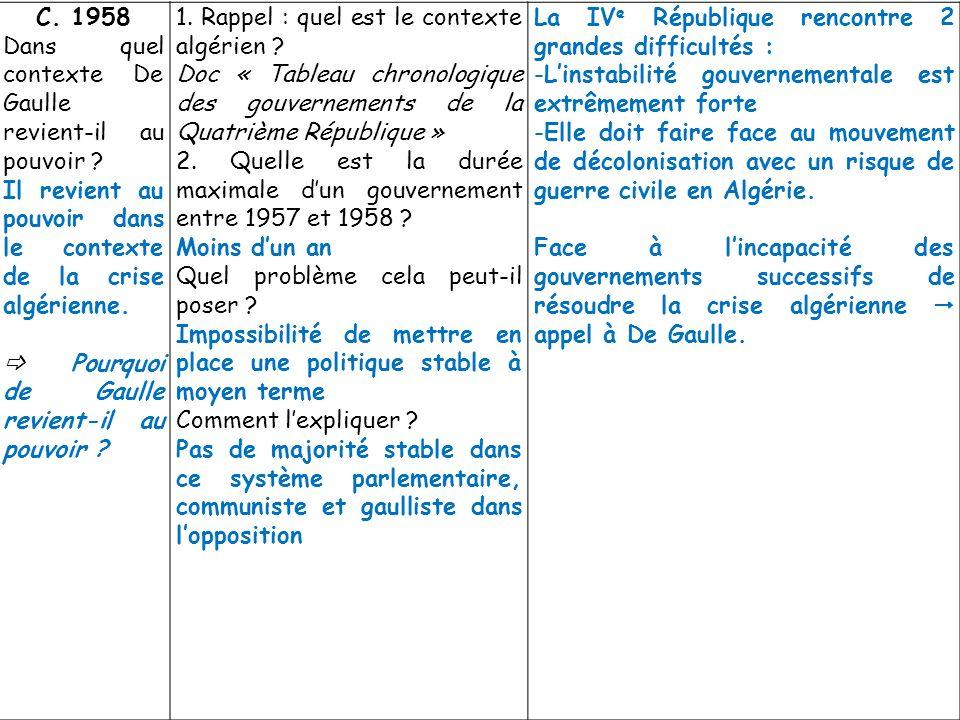 C. 1958 Dans quel contexte De Gaulle revient-il au pouvoir ? Il revient au pouvoir dans le contexte de la crise algérienne. Pourquoi de Gaulle revient