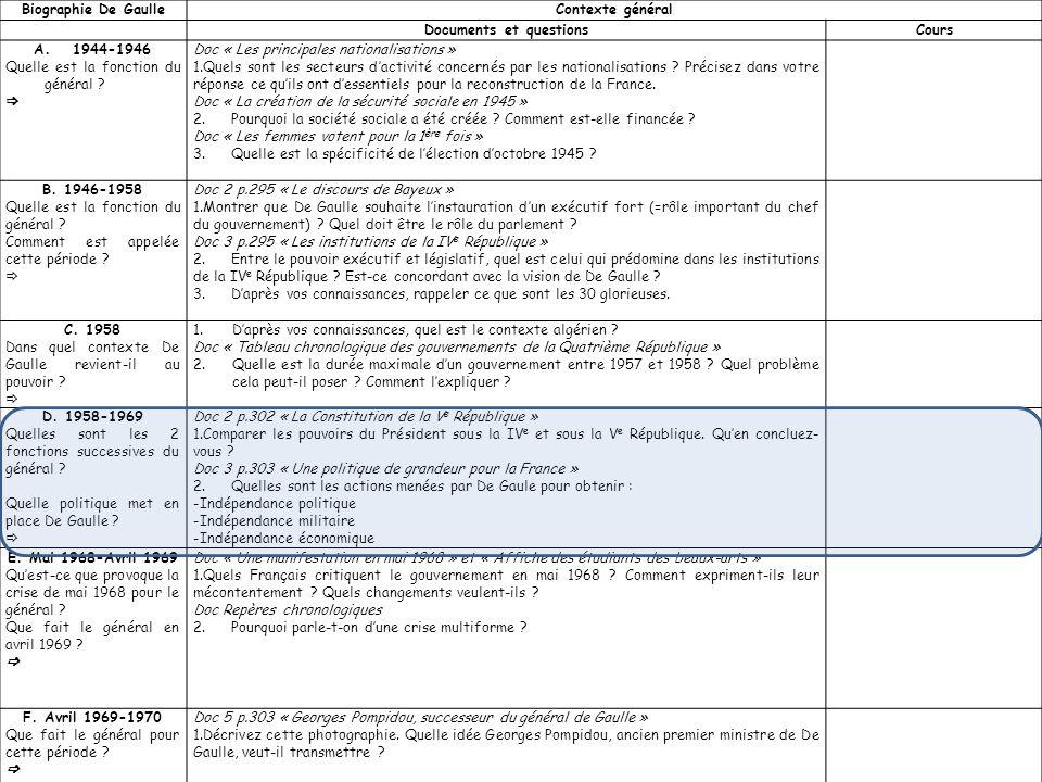 Biographie De GaulleContexte général Documents et questionsCours A.1944-1946 Quelle est la fonction du général ? Doc « Les principales nationalisation