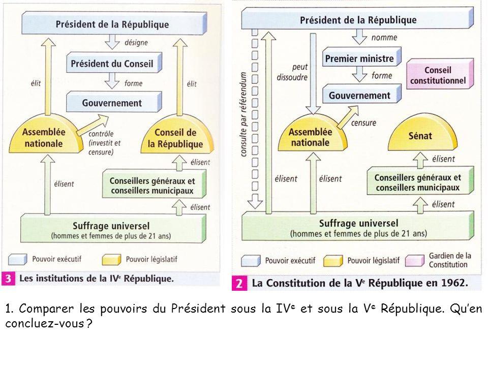 1. Comparer les pouvoirs du Président sous la IV e et sous la V e République. Quen concluez-vous ?