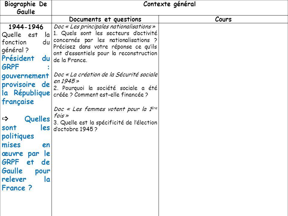 Biographie De Gaulle Contexte général Documents et questionsCours 1944-1946 Quelle est la fonction du général ? Président du GRPF : gouvernement provi