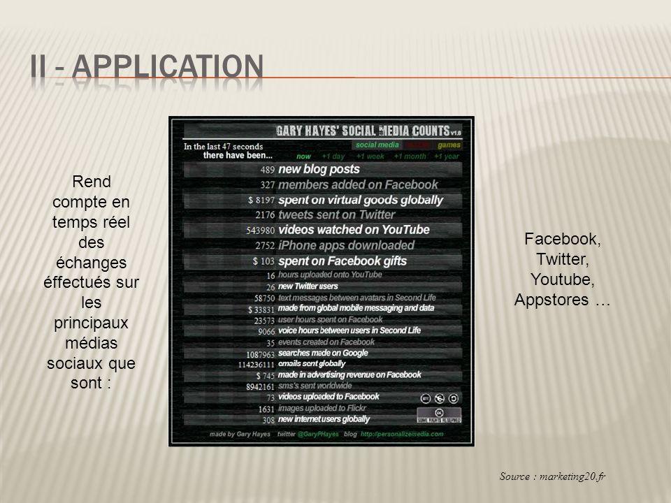 Rend compte en temps réel des échanges éffectués sur les principaux médias sociaux que sont : Facebook, Twitter, Youtube, Appstores … Source : marketi