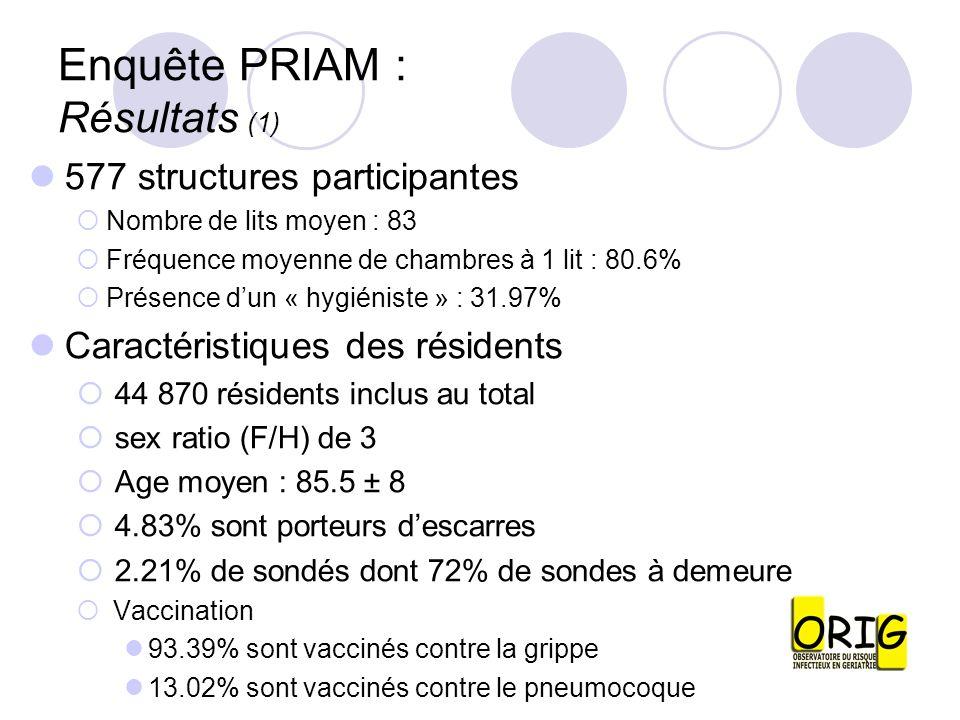 Enquête PRIAM : Résultats (1) 577 structures participantes Nombre de lits moyen : 83 Fréquence moyenne de chambres à 1 lit : 80.6% Présence dun « hygi