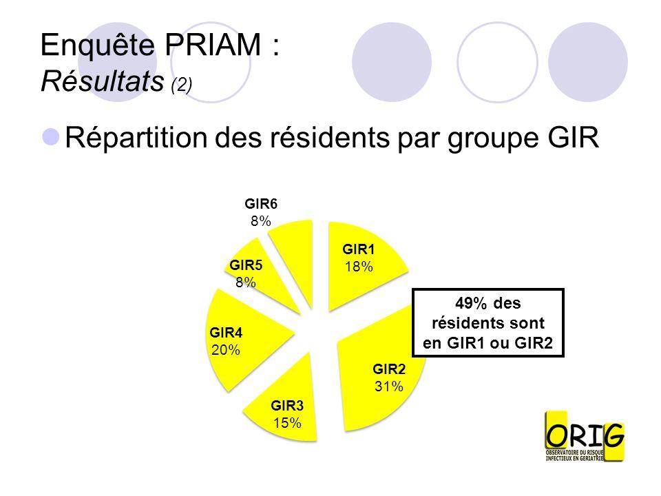 Enquête PRIAM : Résultats (2) Répartition des résidents par groupe GIR
