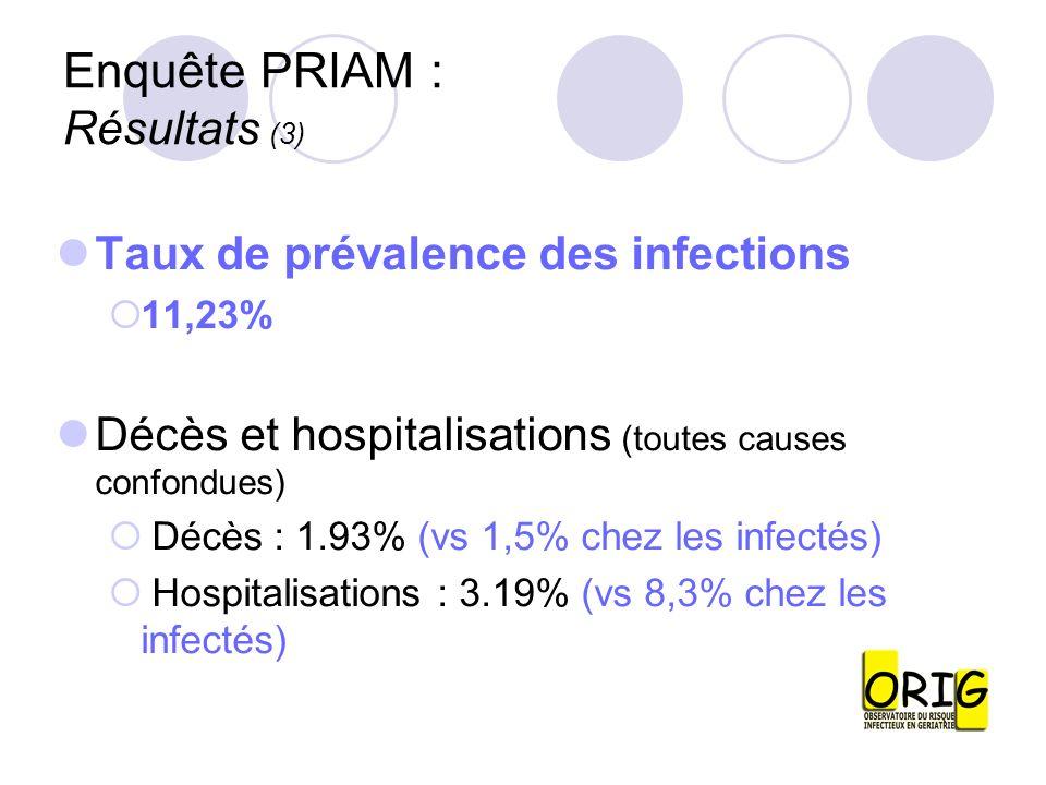 Enquête PRIAM : Résultats (3) Taux de prévalence des infections 11,23% Décès et hospitalisations (toutes causes confondues) Décès : 1.93% (vs 1,5% che