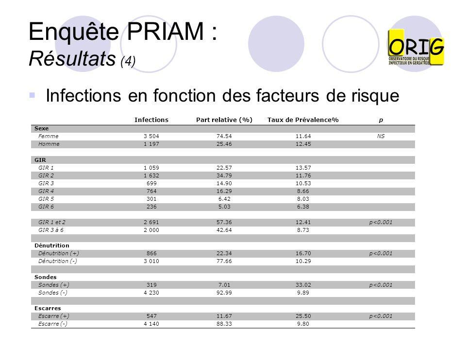 Enquête PRIAM : Résultats (4) Infections en fonction des facteurs de risque InfectionsPart relative (%)Taux de Prévalence%p Sexe Femme3 50474.5411.64N