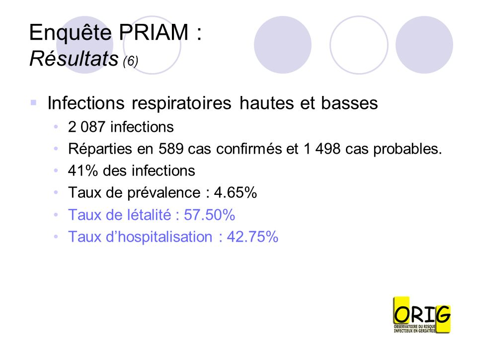 Enquête PRIAM : Résultats (6) Infections respiratoires hautes et basses 2 087 infections Réparties en 589 cas confirmés et 1 498 cas probables. 41% de