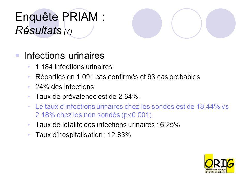 Enquête PRIAM : Résultats (7) Infections urinaires 1 184 infections urinaires Réparties en 1 091 cas confirmés et 93 cas probables 24% des infections