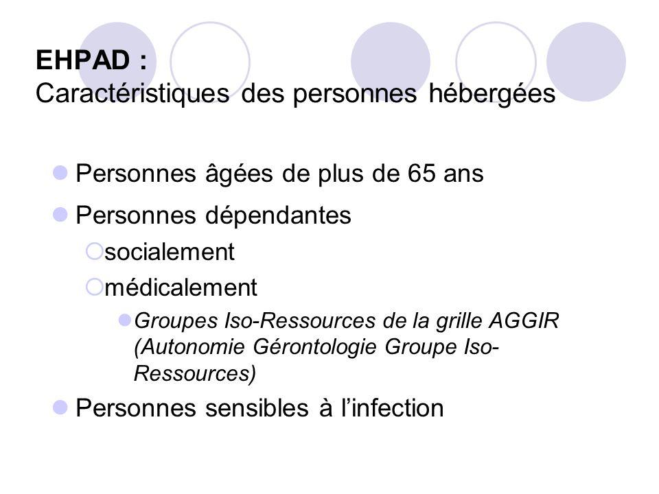 EHPAD : Caractéristiques des personnes hébergées Personnes âgées de plus de 65 ans Personnes dépendantes socialement médicalement Groupes Iso-Ressourc