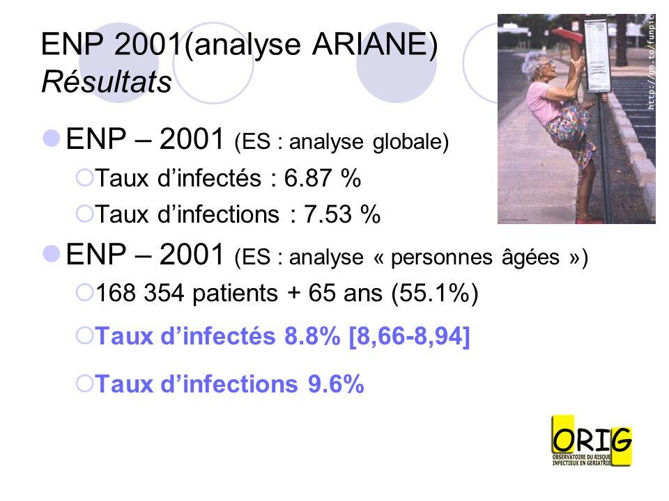 ENP 2001(analyse ARIANE) Résultats ENP – 2001 (ES : analyse globale) Taux dinfectés : 6.87 % Taux dinfections : 7.53 % ENP – 2001 (ES : analyse « pers