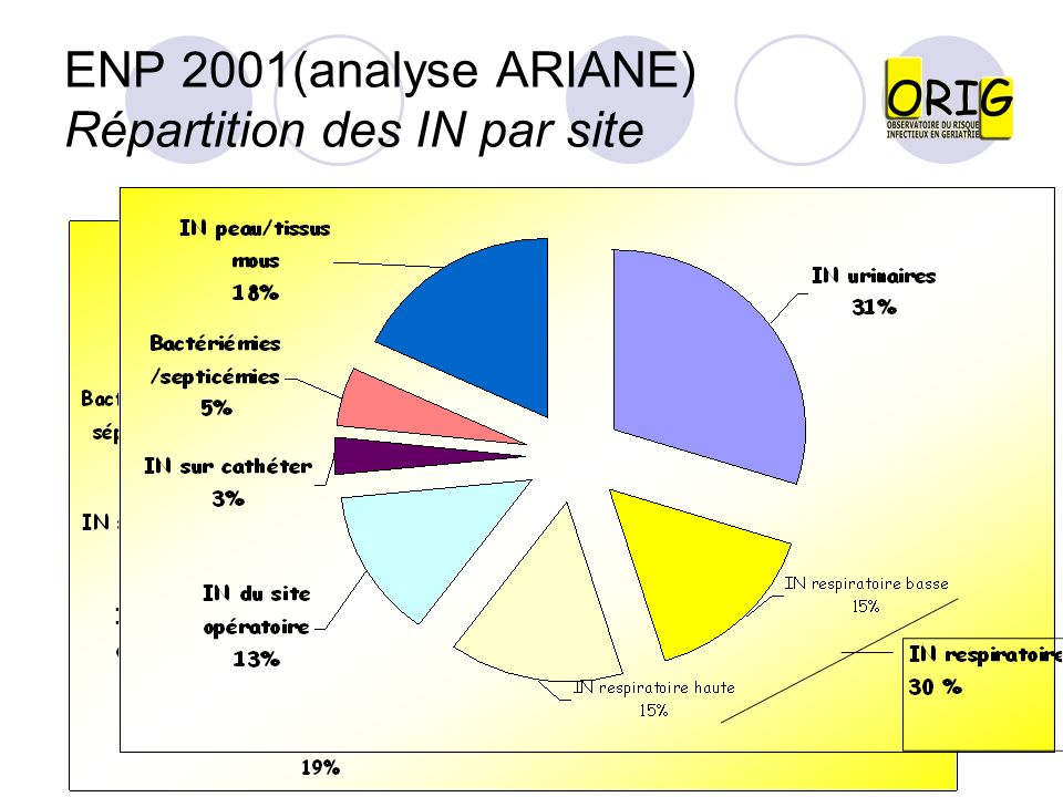 ENP 2001(analyse ARIANE) Répartition des IN par site