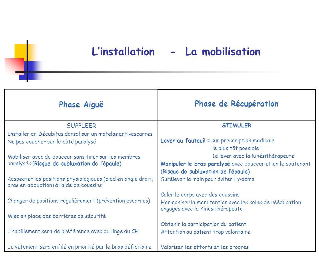 Linstallation - La mobilisation Phase Aiguë Phase de Récupération SUPPLEER Installer en Décubitus dorsal sur un matelas anti-escarres Ne pas coucher s