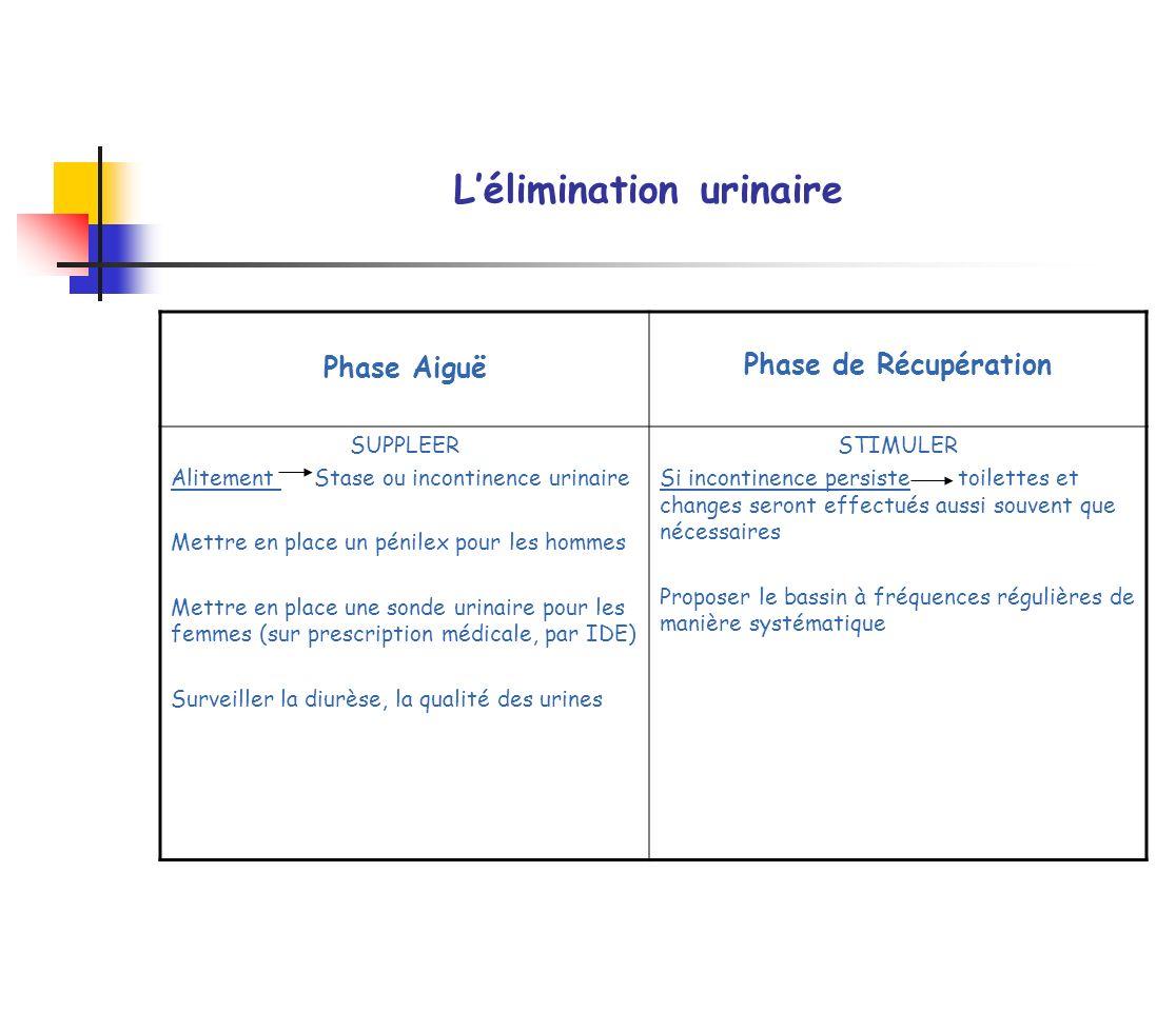 Lélimination urinaire Phase Aiguë Phase de Récupération SUPPLEER Alitement Stase ou incontinence urinaire Mettre en place un pénilex pour les hommes M