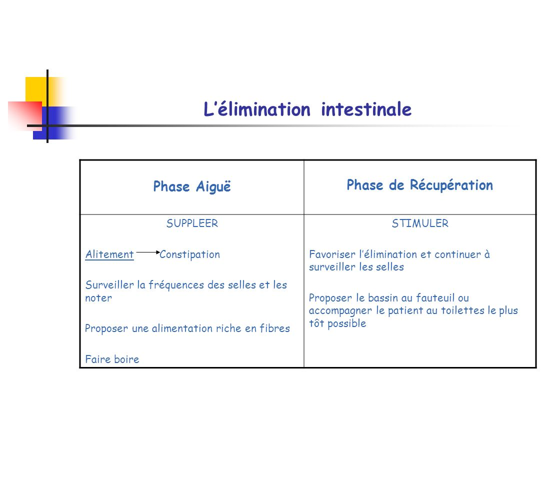 Lélimination intestinale Phase Aiguë Phase de Récupération SUPPLEER Alitement Constipation Surveiller la fréquences des selles et les noter Proposer u