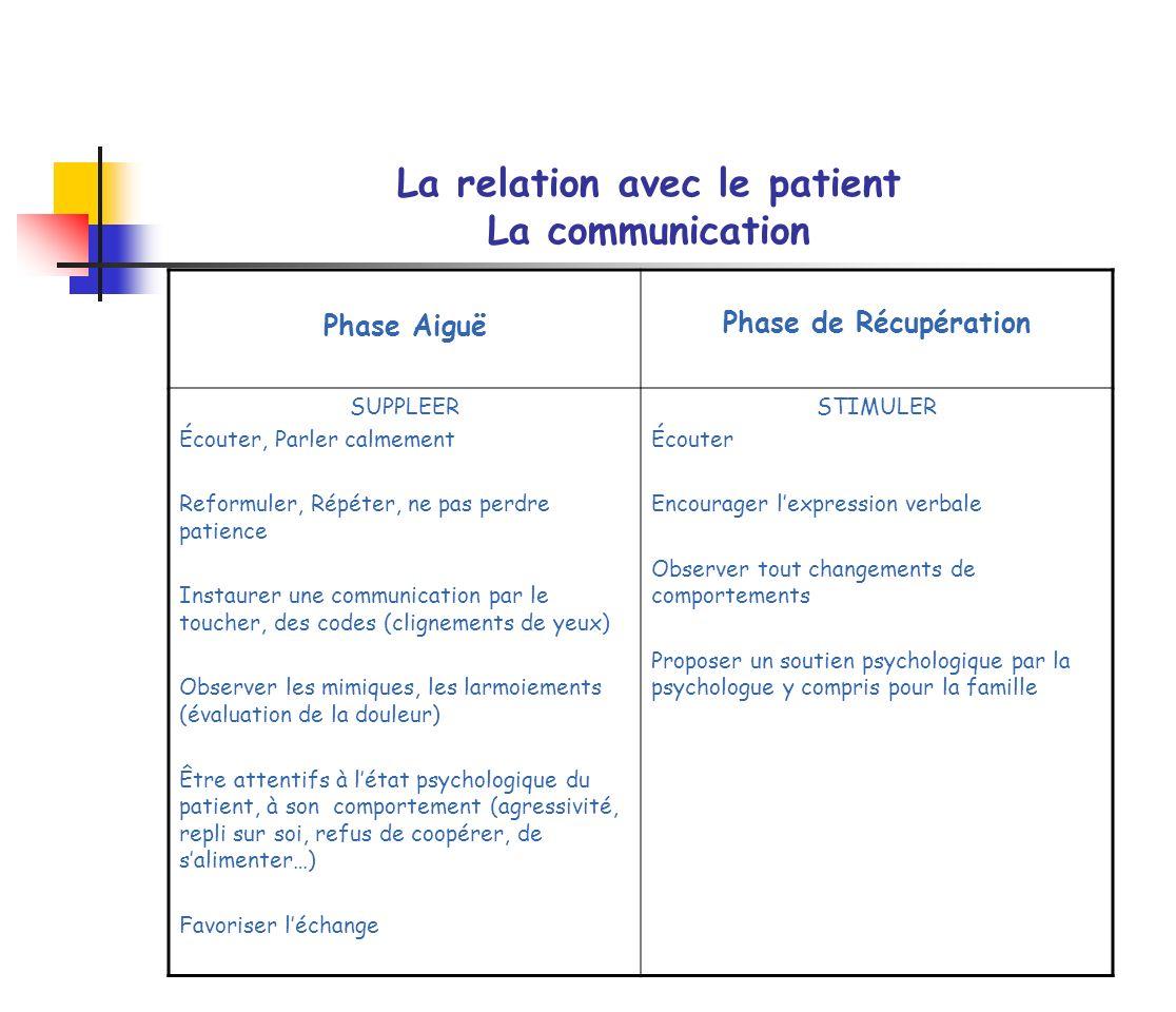 La relation avec le patient La communication Phase Aiguë Phase de Récupération SUPPLEER Écouter, Parler calmement Reformuler, Répéter, ne pas perdre p
