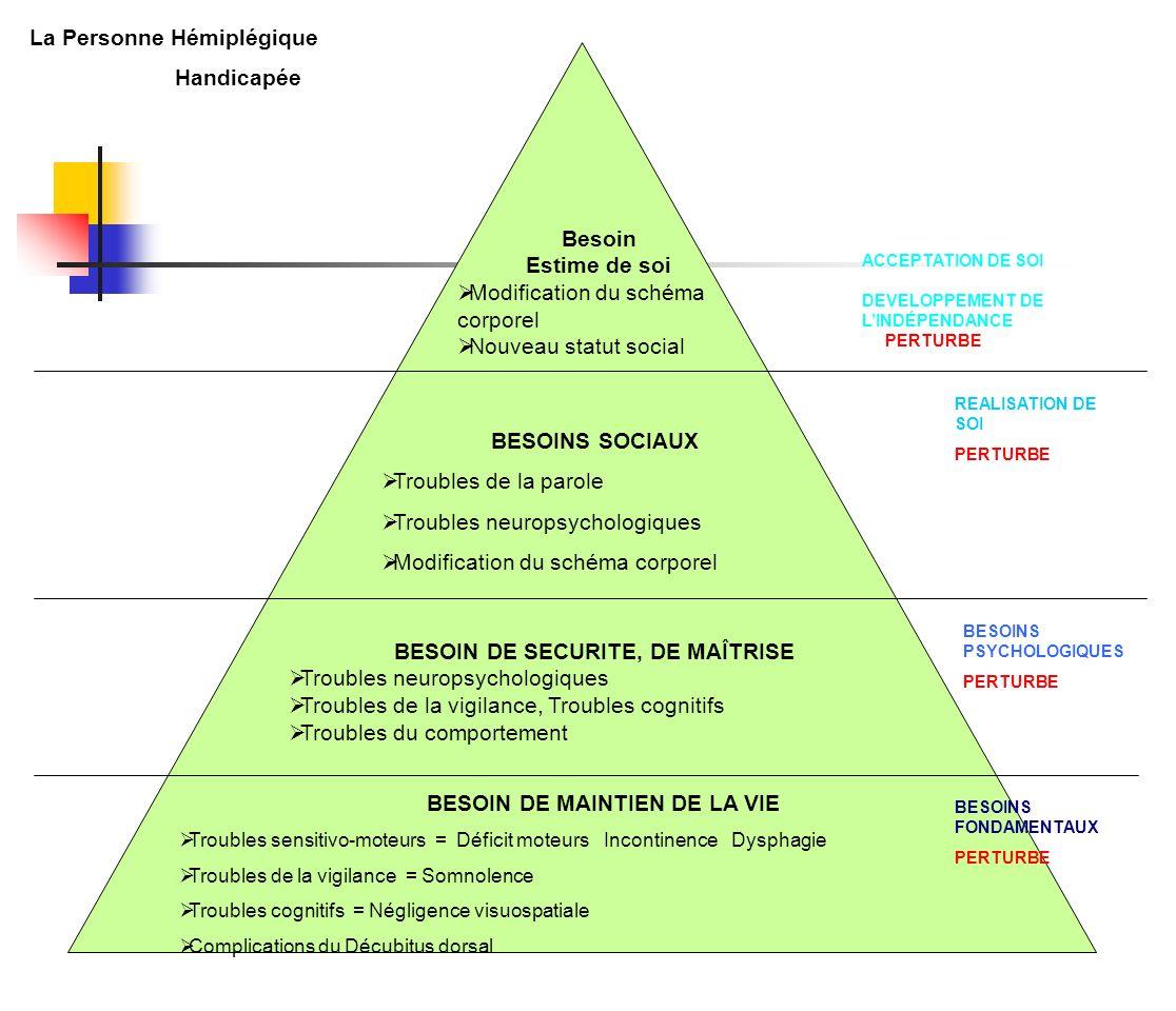 Rôle de lAide-Soignant La prise en charge du patient diffère selon : La phase aiguë = perte dautonomie La phase de récupération = réacquisition de lautonomie La phase chronique = autonomie déficitaire.