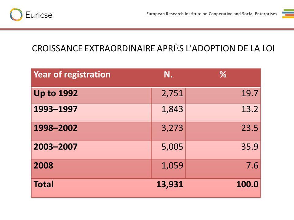CROISSANCE EXTRAORDINAIRE APR È S L'ADOPTION DE LA LOI