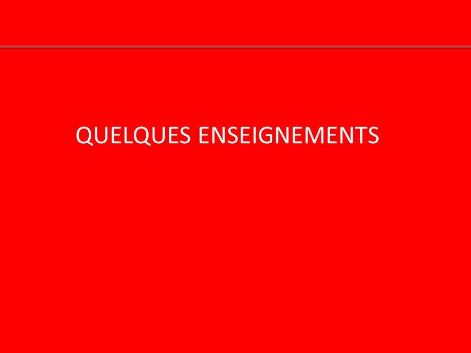 QUELQUES ENSEIGNEMENTS