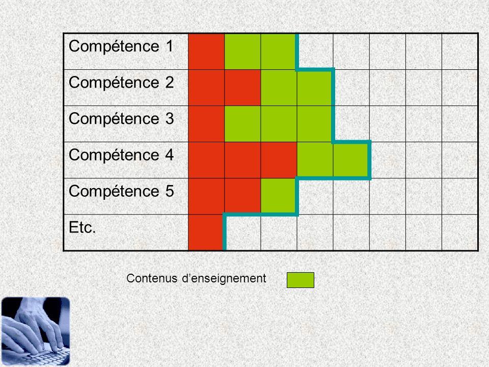 Compétence 1 Compétence 2 Compétence 3 Compétence 4 Compétence 5 Etc. Contenus denseignement