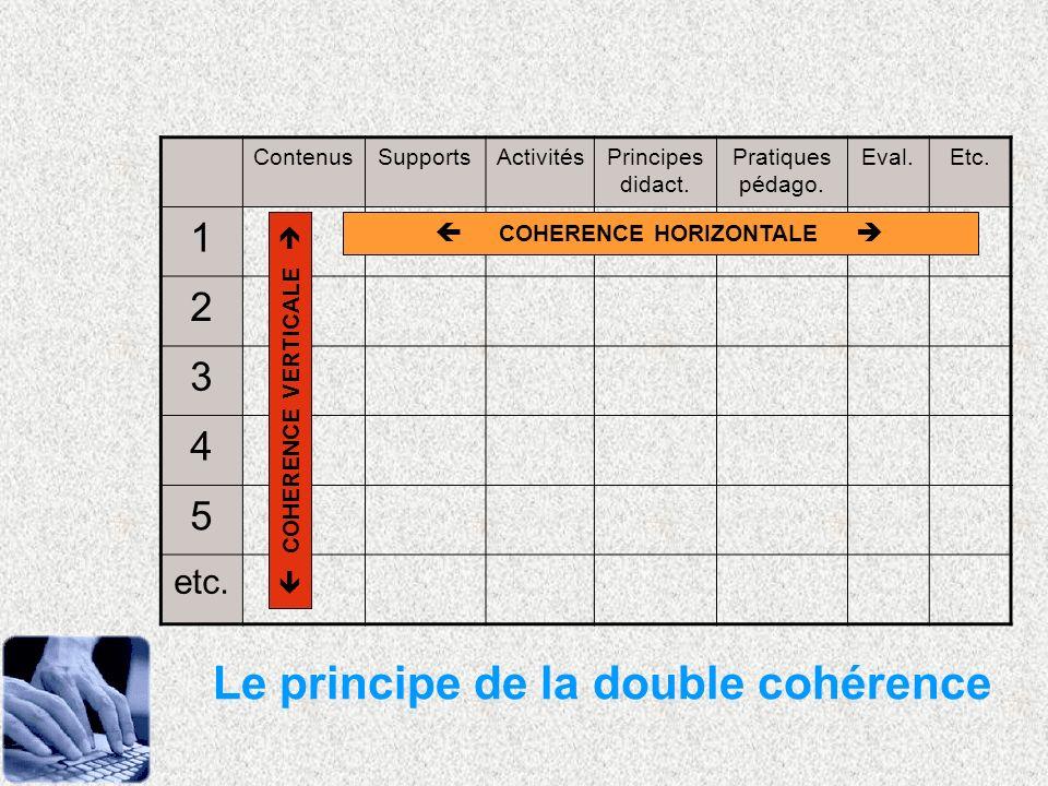 ContenusSupportsActivitésPrincipes didact. Pratiques pédago. Eval.Etc. 1 2 3 4 5 etc. COHERENCE HORIZONTALE COHERENCE VERTICALE Le principe de la doub