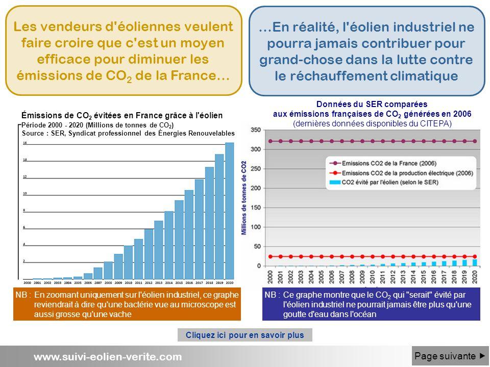 www.suivi-eolien-verite.com Les vendeurs d'éoliennes veulent faire croire que c'est un moyen efficace pour diminuer les émissions de CO 2 de la France