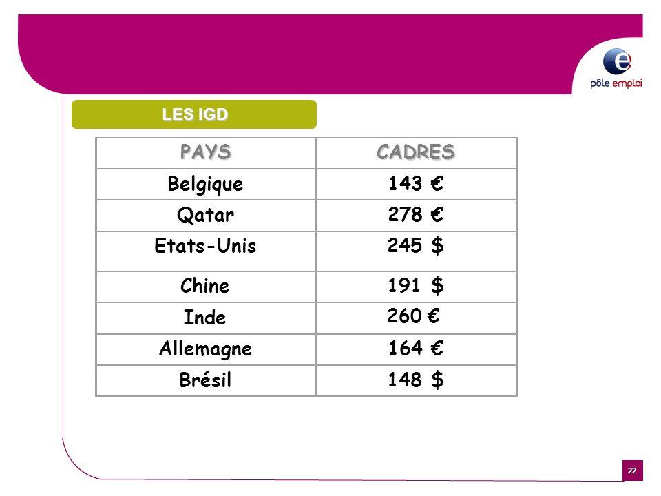 22 PAYSCADRES Belgique143 Qatar278 Etats-Unis245 $ Chine191 $ Inde 260 Allemagne164 Brésil148 $ LES IGD