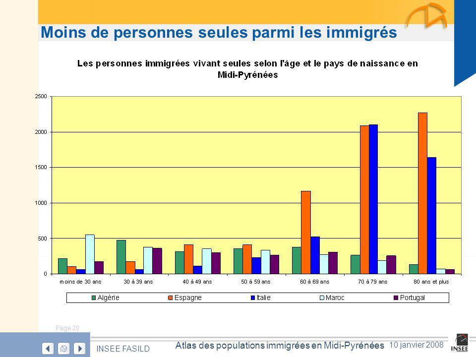 Page 20 Atlas des populations immigrées en Midi-Pyrénées INSEE FASILD 10 janvier 2008 Moins de personnes seules parmi les immigrés