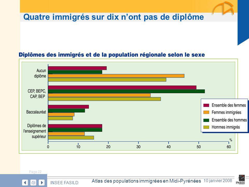 Page 22 Atlas des populations immigrées en Midi-Pyrénées INSEE FASILD 10 janvier 2008 Quatre immigrés sur dix nont pas de diplôme