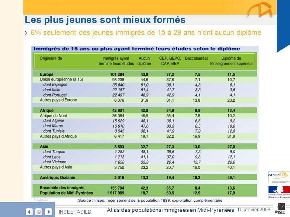 Page 23 Atlas des populations immigrées en Midi-Pyrénées INSEE FASILD 10 janvier 2008 Les plus jeunes sont mieux formés 6% seulement des jeunes immigrés de 15 à 29 ans nont aucun diplôme