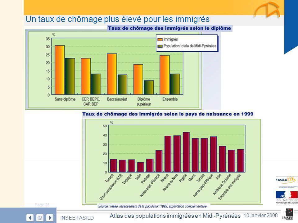 Page 25 Atlas des populations immigrées en Midi-Pyrénées INSEE FASILD 10 janvier 2008 Un taux de chômage plus élevé pour les immigrés