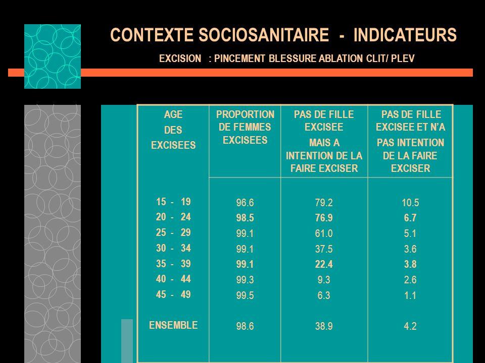 CONTEXTE SOCIOSANITAIRE - INDICATEURS EXCISION : PINCEMENT BLESSURE ABLATION CLIT/ PLEV AGE DES EXCISEES 15 - 19 20 - 24 25 - 29 30 - 34 35 - 39 40 -