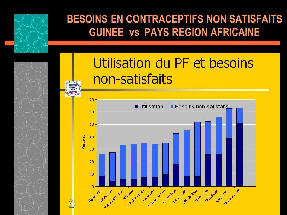BESOINS EN CONTRACEPTIFS NON SATISFAITS GUINEE vs PAYS REGION AFRICAINE