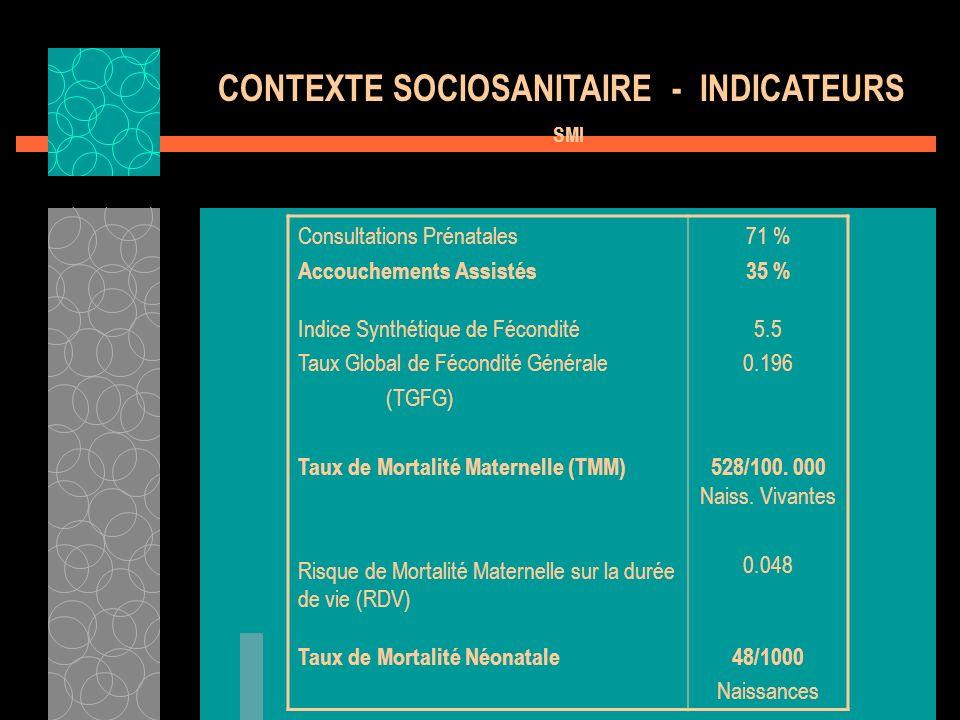 CONTEXTE SOCIOSANITAIRE - INDICATEURS SMI Consultations Prénatales Accouchements Assistés Indice Synthétique de Fécondité Taux Global de Fécondité Gén