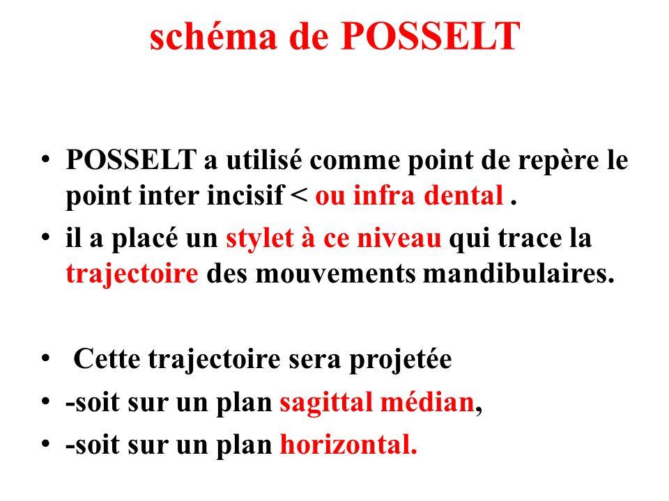 schéma de POSSELT POSSELT a utilisé comme point de repère le point inter incisif < ou infra dental. il a placé un stylet à ce niveau qui trace la traj