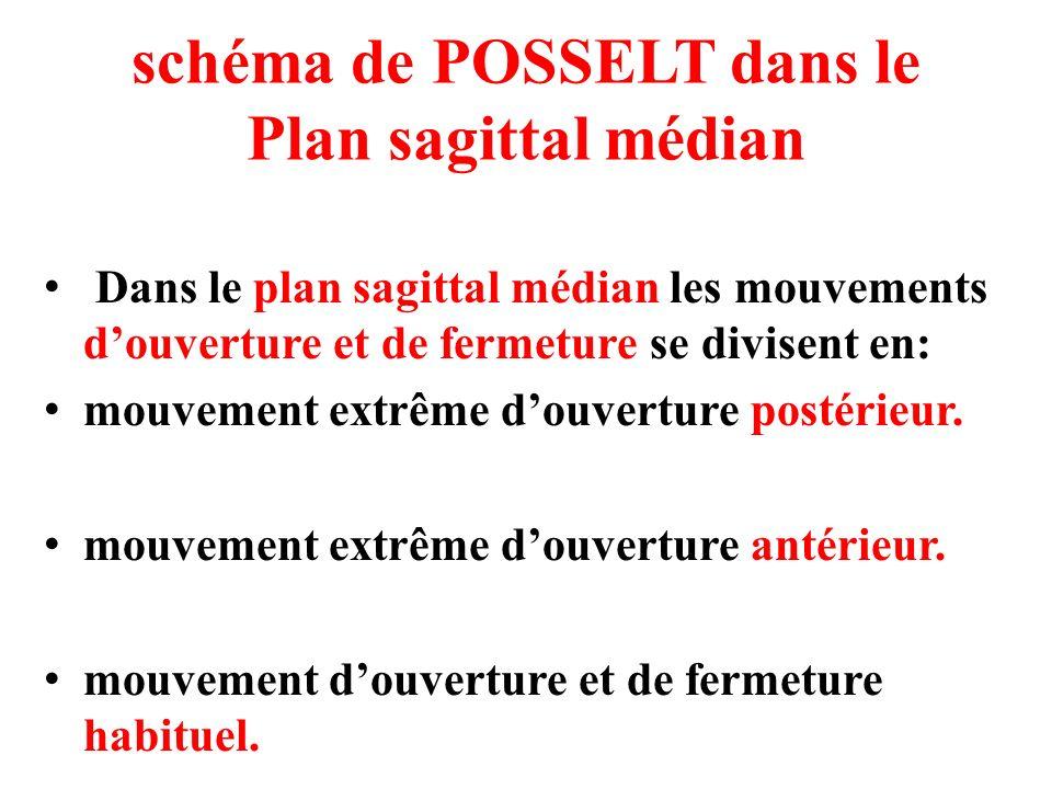 schéma de POSSELT dans le Plan sagittal médian Dans le plan sagittal médian les mouvements douverture et de fermeture se divisent en: mouvement extrêm