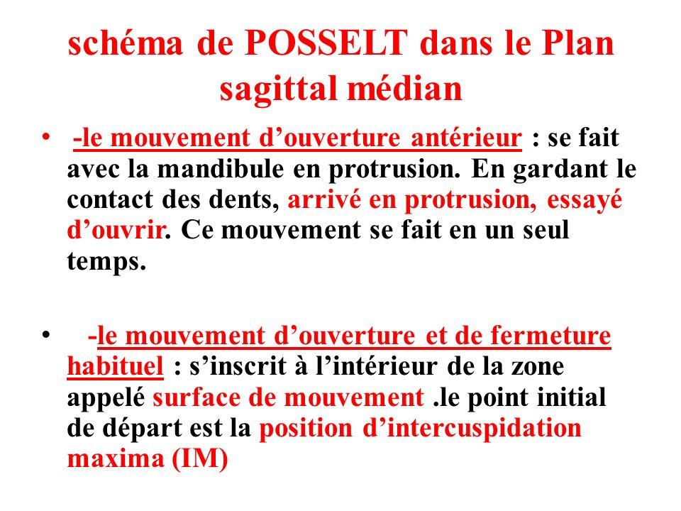 schéma de POSSELT dans le Plan sagittal médian -le mouvement douverture antérieur : se fait avec la mandibule en protrusion. En gardant le contact des